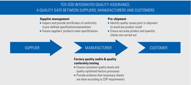 integrated quality assurance