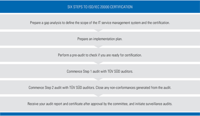 iso/iec 20000 certification