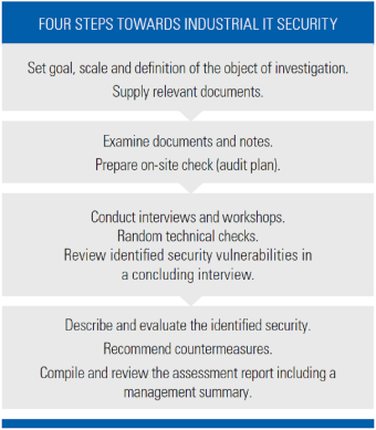 Industrial IT Security Check - 4 Steps