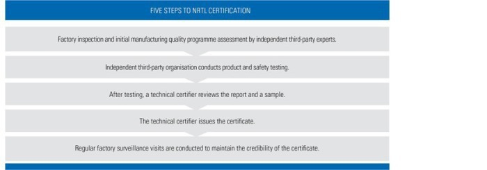 NTRL Certification Process
